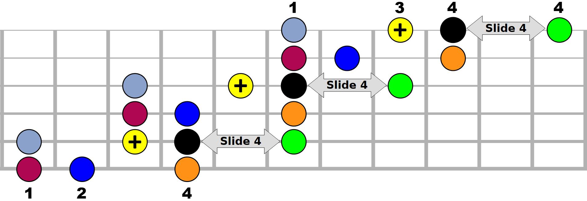 La gamme majeure démanché (jeu latéral) - Schéma générique n°3 sur le manche