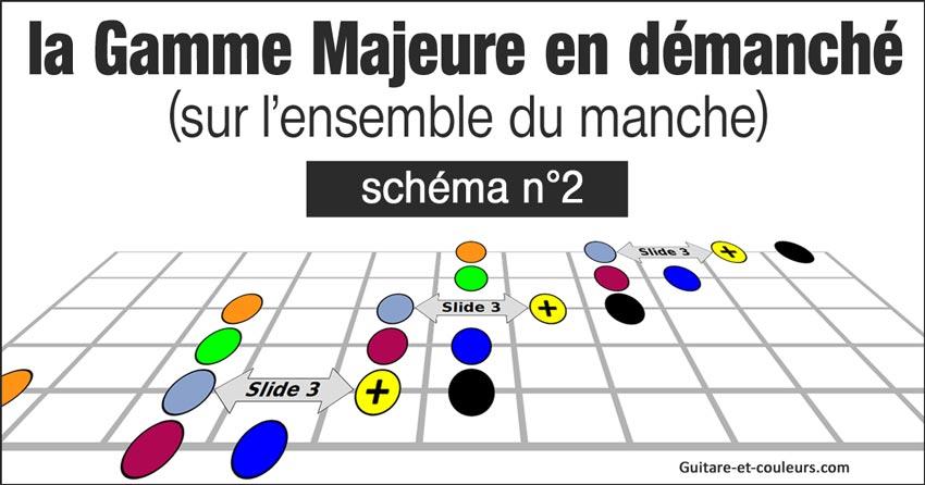 La gamme majeure de Sol en démanché (jeu latéral) - Schéma n°1