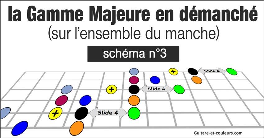 La gamme majeure de Sol en démanché (jeu latéral) - Schéma n°3