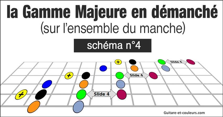La gamme majeure de Sol en démanché (jeu latéral) - Schéma n°4