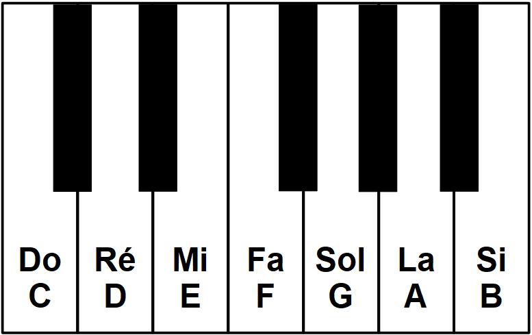 Gamme majeure au piano