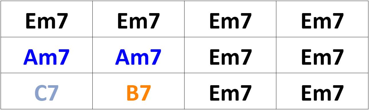 Grille de Blues Mineur (exemple 1 en Mi)
