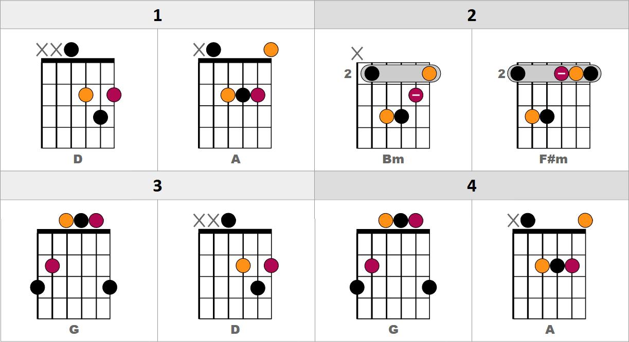 Les bases indispensables pour comprendre L'ACCOMPAGNEMENT DE CHANSONS à la guitare - La grille d'accords
