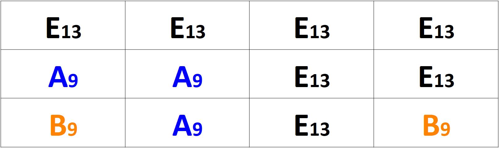 Grille d'accords Blues enrichie en E