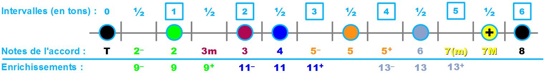 Les intervalles en couleurs relatives