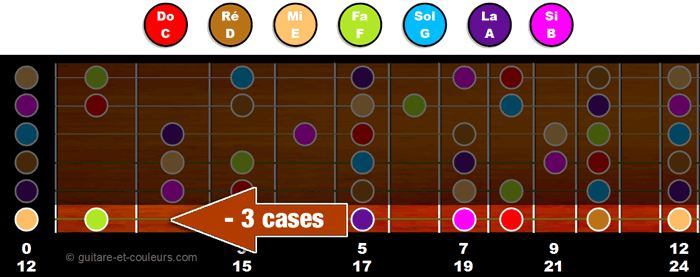 Reculer de 3 cases sur le manche pour retrouver la tonalité mineure relative