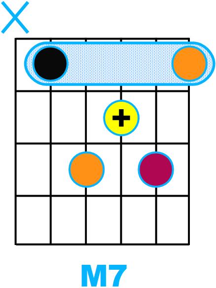 Forme d'accord septième Majeure avec fondamentale sur la corde de La (forme de A)