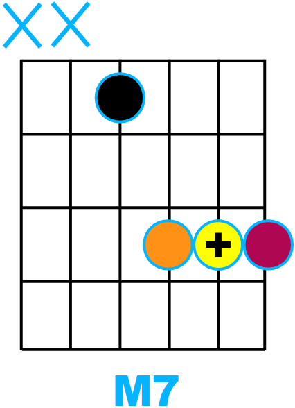 Forme d'accord septième Majeure avec fondamentale sur la corde de Ré (forme de D)