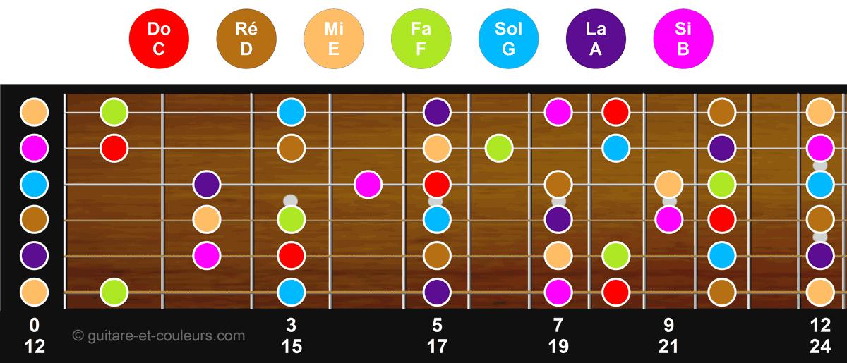 Les notes en couleur sur le manche de la guitare