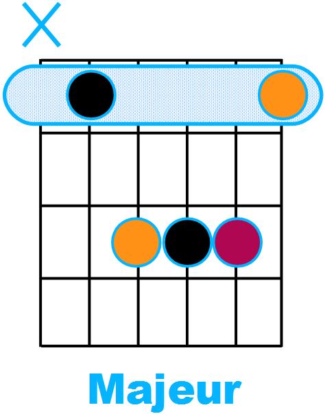 Forme d'accord Majeur avec fondamentale sur la corde de La (forme de A)