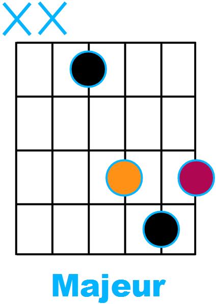 Forme d'accord Majeur avec fondamentale sur la corde de Ré (forme de D)