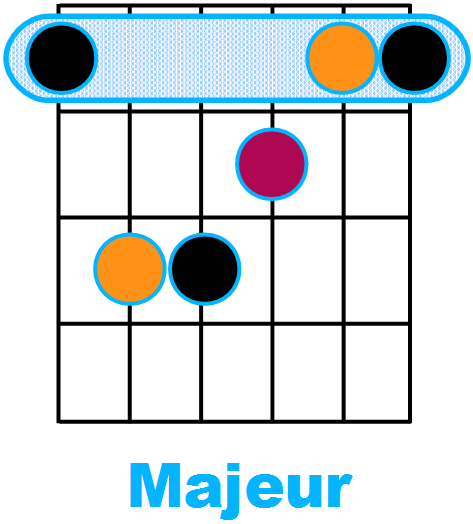 Forme d'accord Majeur avec fondamentale sur la corde de Mi (forme de E)