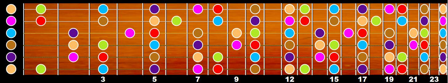 Gamme de do majeur sur le manche de la guitare (couleurs absolues)