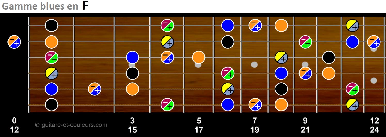 Gamme blues en F sur manche de guitare