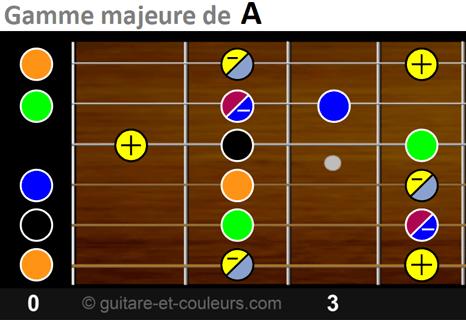 Manche guitarer en tonalité de A - 4 premières cases