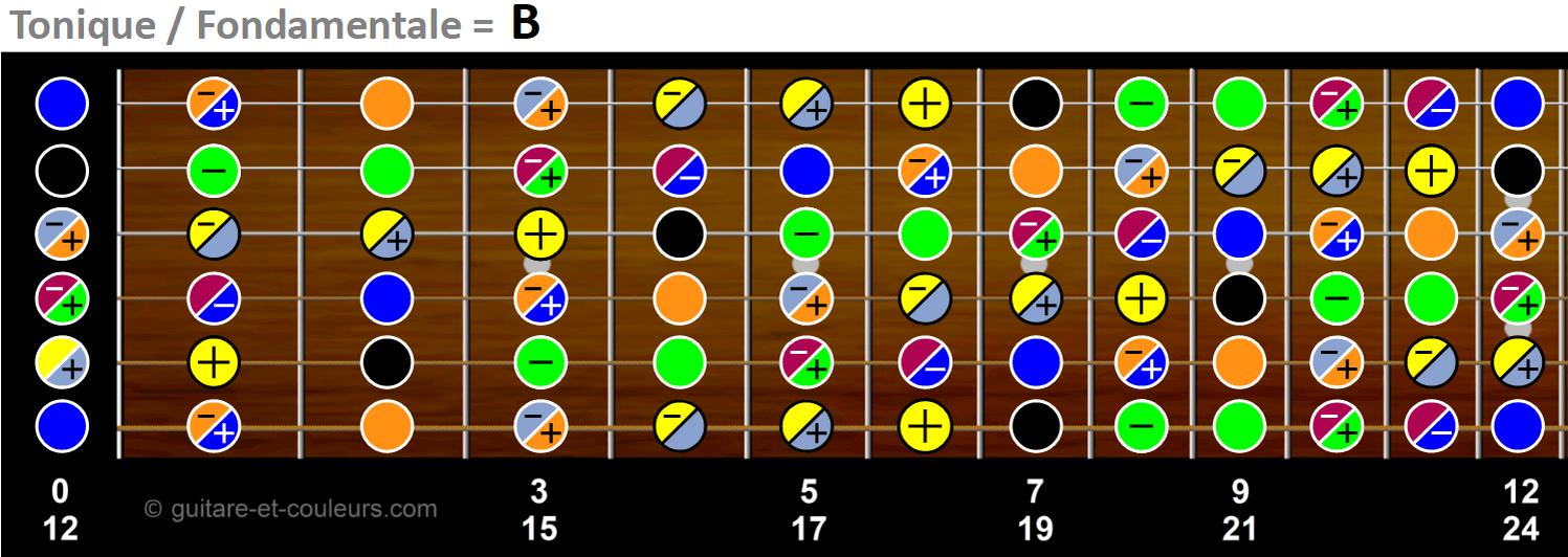 Tonalité de B sur manche de guitare
