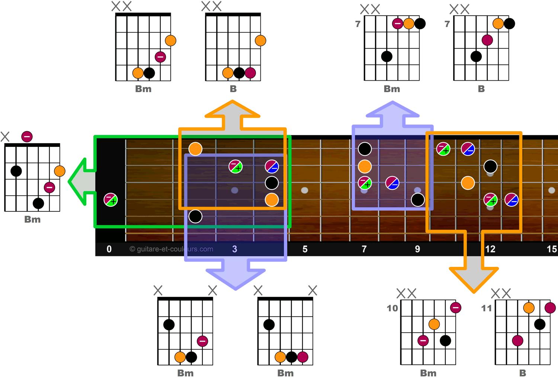 Exemples d'accords B et Bm sur manche de guitare en tonalité de B