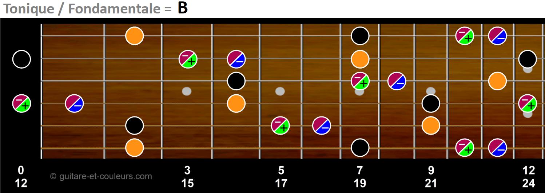 Toniques, tierces et quintes sur manche de guitare en tonalité de B