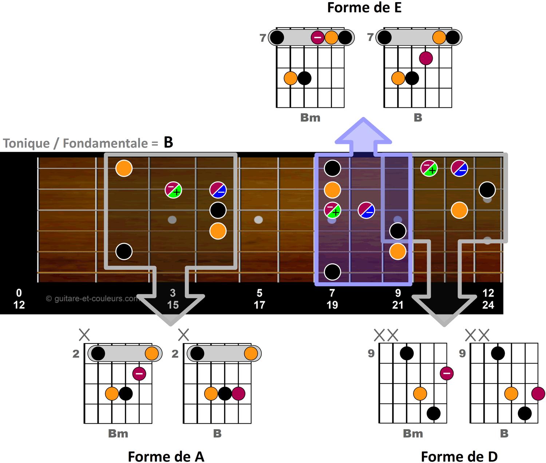 Formes d'accords E, A et B sur manche de guitare en tonalité de B