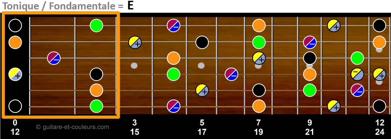 Toniques, tierces, quintes, septièmes et neuvièmes sur un manche de guitare en tonalité de E