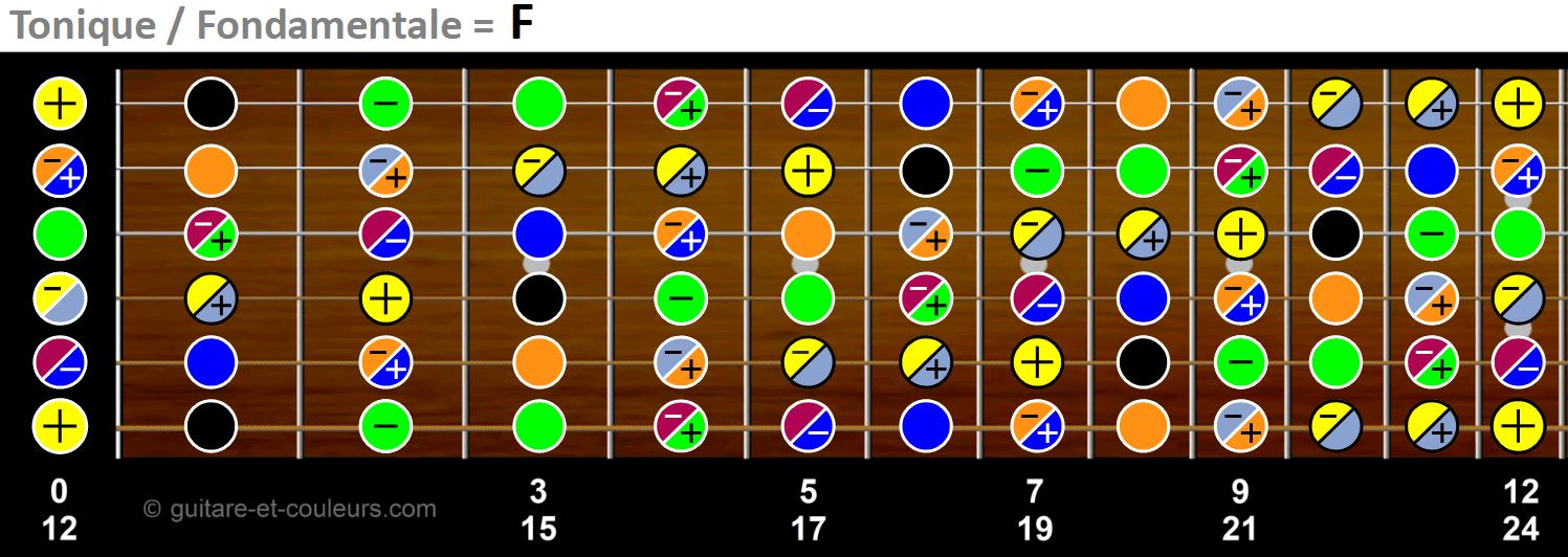 Gamme chromatique en F sur manche de guitare