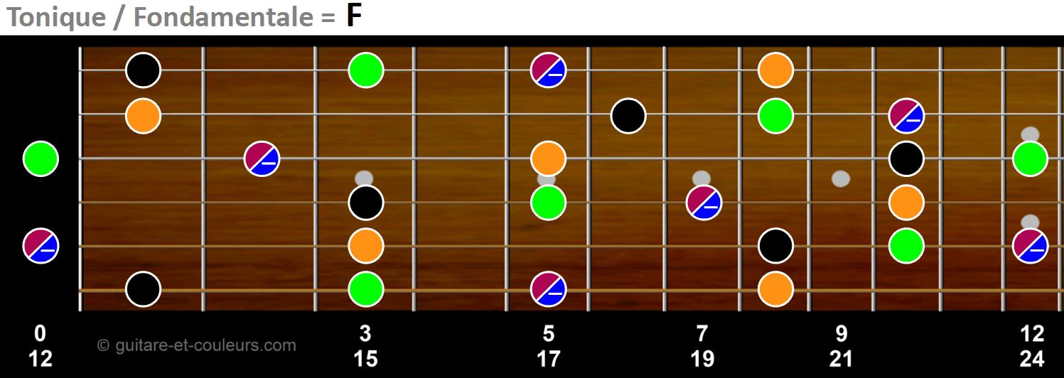 Tonique, tierce, quinte et neuvièmes sur manche de guitare en F