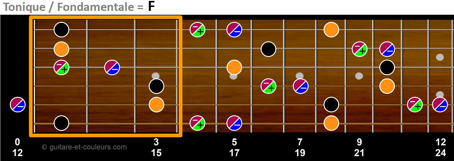 Toniques, tierces et quintes sur un manche de guitare en tonalité de F