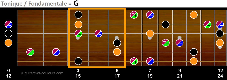Toniques, tierces et quintes sur un manche de guitare en tonalité de G