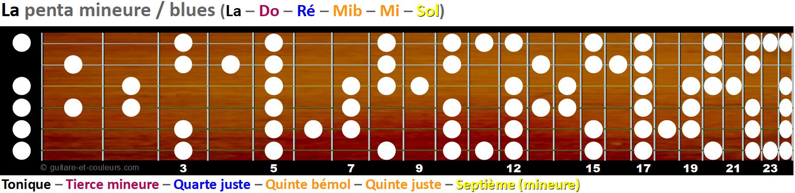 La gamme pentatonique mineure et blues sur le manche - Tonalité A