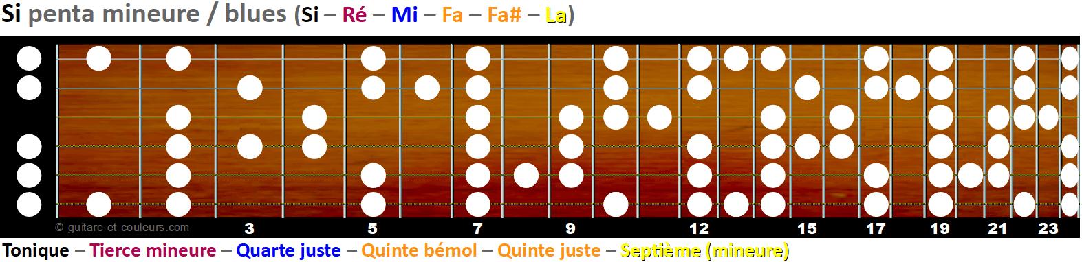 La gamme pentatonique mineure et blues sur le manche - Tonalité B