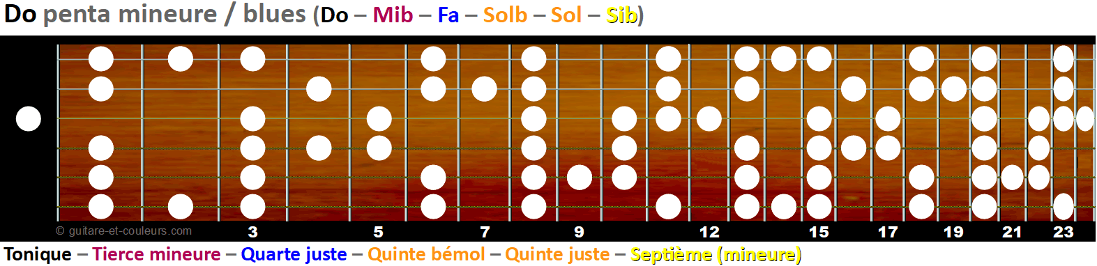 La gamme pentatonique mineure et blues sur le manche - Tonalité C