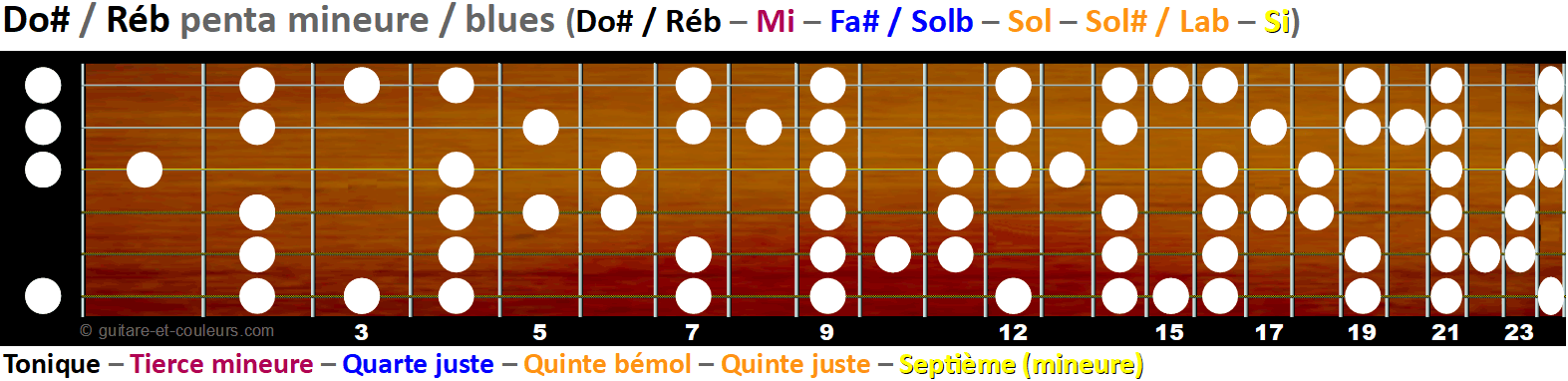 La gamme pentatonique mineure et blues sur le manche - Tonalité C#