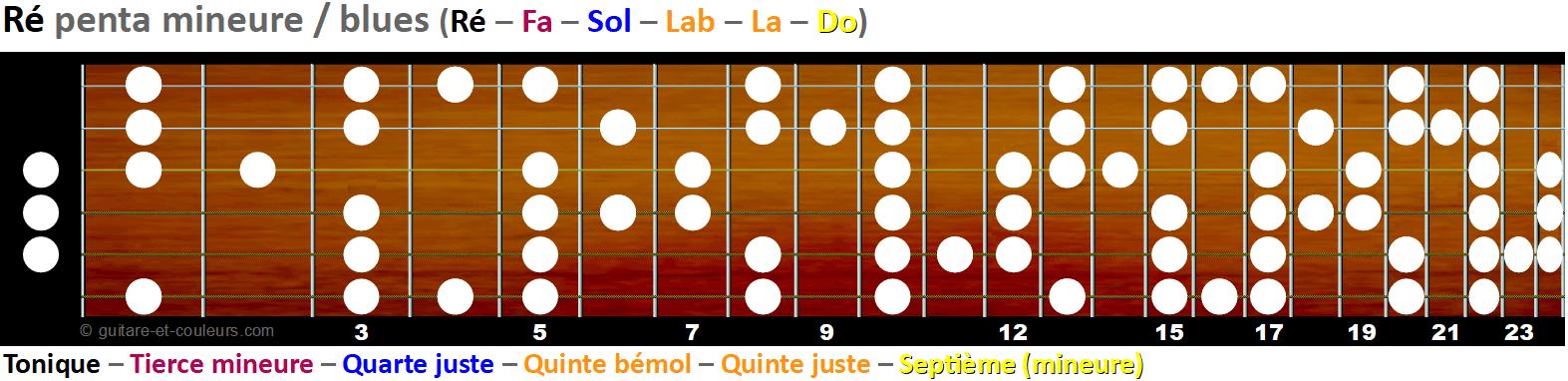 La gamme pentatonique mineure et blues sur le manche - Tonalité D