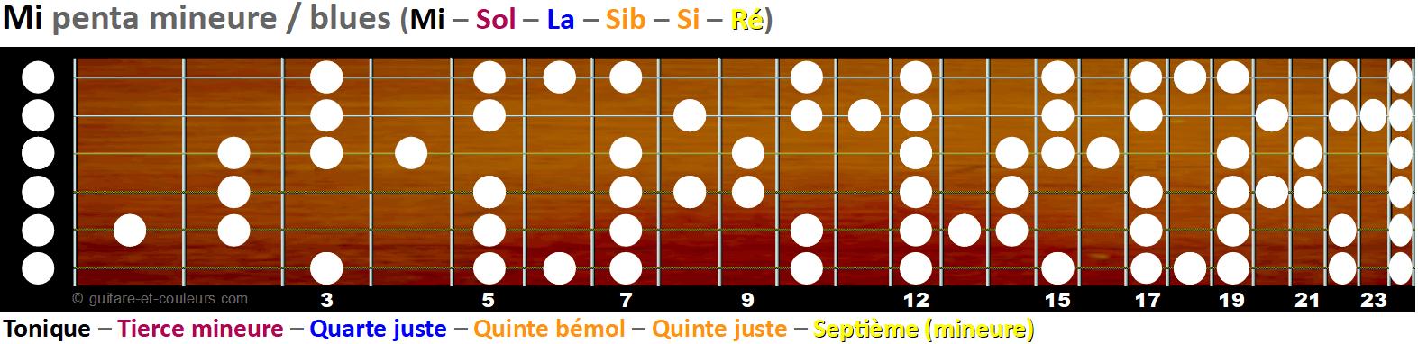 La gamme pentatonique mineure et blues sur le manche - Tonalité E