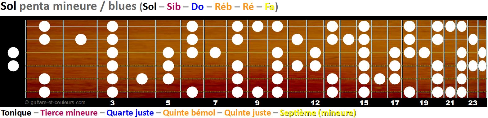 La gamme pentatonique mineure et blues sur le manche - Tonalité G