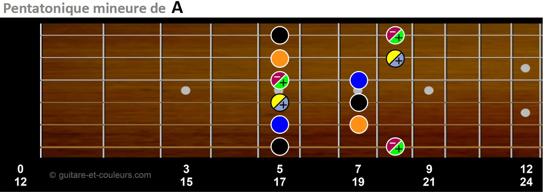 Motif n°1 de la gamme pentatonique mineure de A
