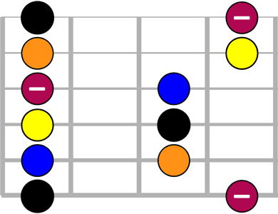 Première position (oula gamme pentatonique mineure
