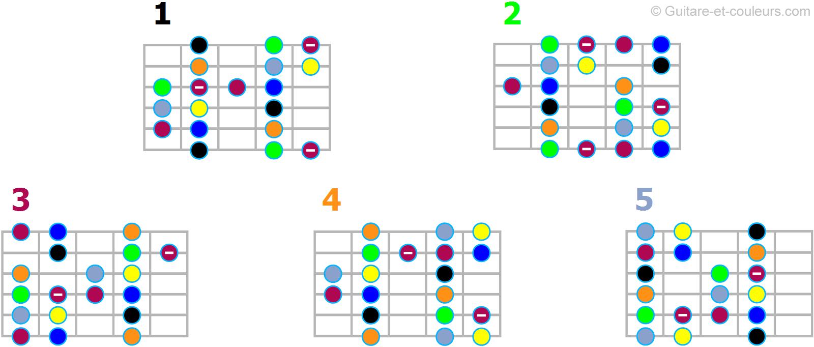 Les motifs de la gamme résultant du mélange entre la pentatonique mineure et la pentatonique Majeure.