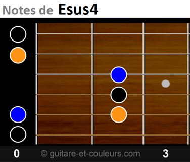 Notes de Esus4 sur manche guitare