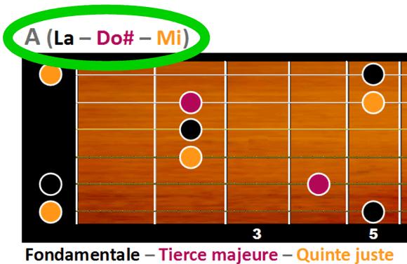 A majeur est formé des notes La, Do# et Mi