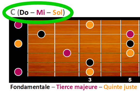 C majeur est formé des notes Do, Mi et Sol