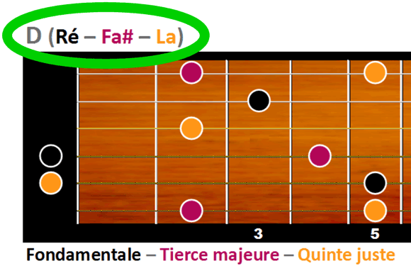 D majeur est formé des notes Ré, Fa# et La