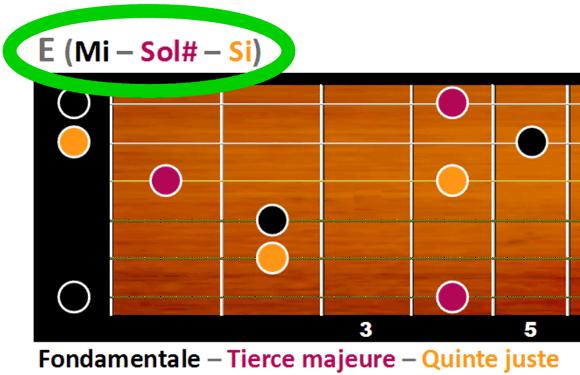 E majeur est formé des notes Mi, Sol# et Si