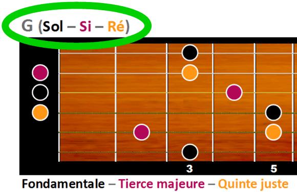 G majeur est formé des notes Sol, Si et Ré