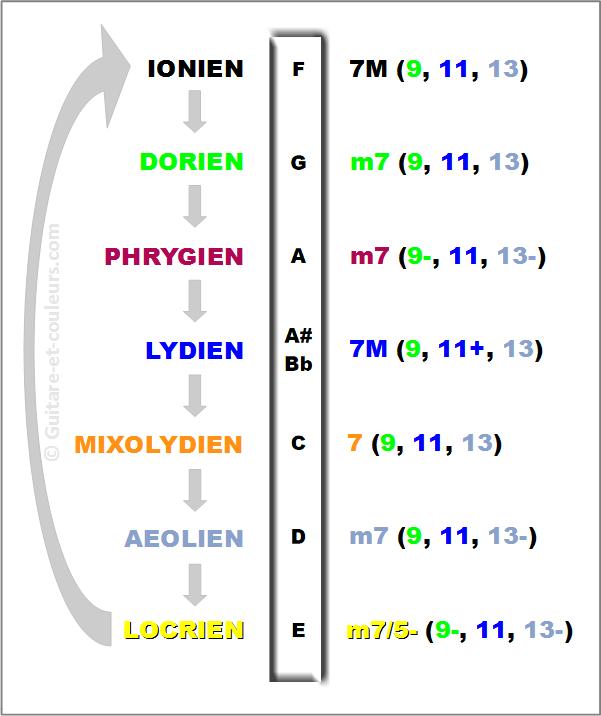 Réglette des modes - img exemple 3