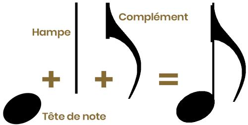 Elements d'une note de musique