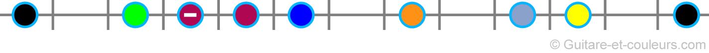 Mixer les gammes pentatonique mineure et Majeure : les notes sur une corde