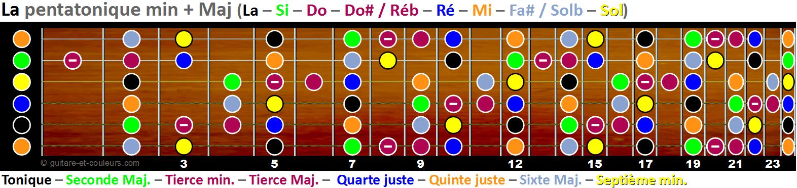 Mixer les gammes pentatoniques mineure et Majeure. Manche complet en La.