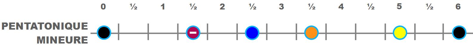 La gamme pentatonique mineure