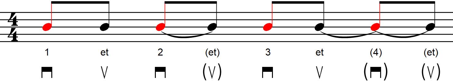 Rythmique avec contretemps - Exemple n°2